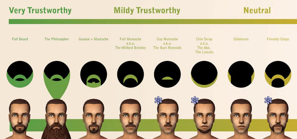MTS_Phaenoh-1204771-BeardChart1 Beard Styles Vs. Trustworthiness: Is Your Beard Trustworthy?