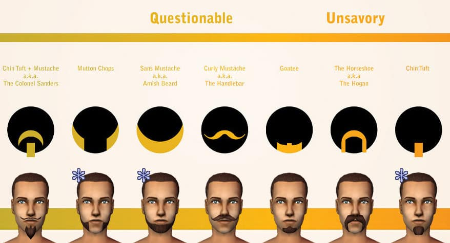 MTS_Phaenoh-1204772-BeardChart2 Beard Styles Vs. Trustworthiness: Is Your Beard Trustworthy?
